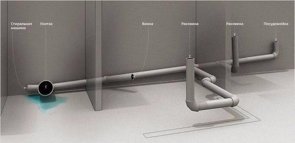 Полезная информация - Какой уклон канализационной трубы должен быть
