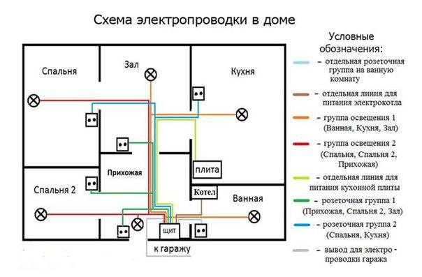 Провод для электропроводки. Как выбрать?. Провод для электропроводки 2