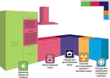 Полезные советы при планировке кухни